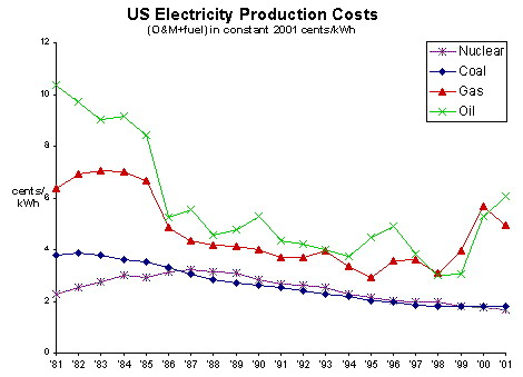 cost of electricity production