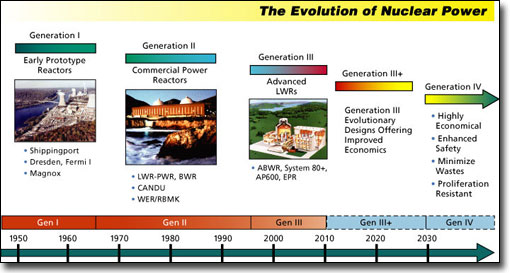 nuclear reactor generations progression