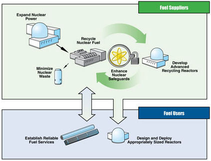 nuclear energy supply chain