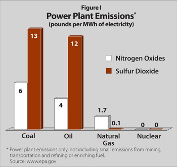 nuclear greenhouse emissions