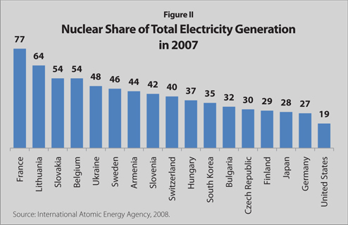 nuclear power around the world Conserve energy future many of us think about nuclear bombs or the meltdowns that have happened at a number of nuclear plants around the world nuclear power.