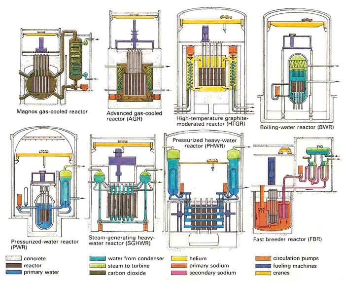 nuclear reactor engine design types